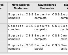 Manual CSS – Paso 1 > Decide el nivel de soporte de navegador