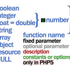 Chuleta PHP