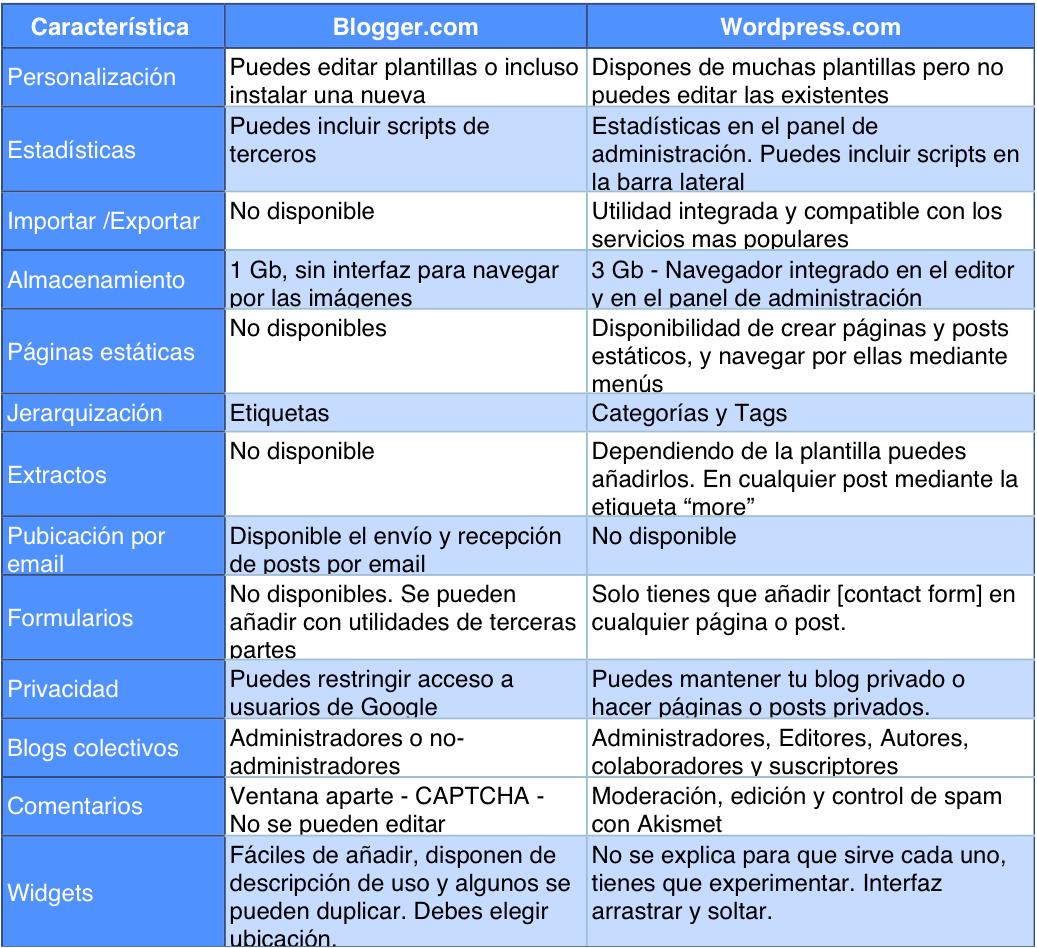 blogger-vs-wordpress.png
