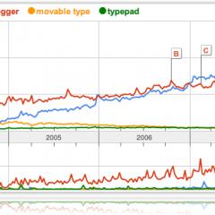 Comparativa de CMS – La imparable ascensión de WordPress