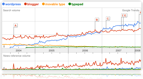 comparativa-cms-trend.png