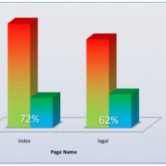 Activar compresión Gzip a WordPress 2.5