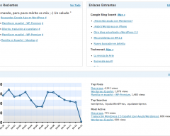 Plugin WordPress Stats actualizado