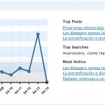 Plugin Stats en Español