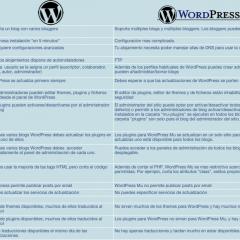 WordPress contra WordPress Mu