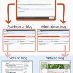 WordPress Mu 2.6.1 en Español y guía completa