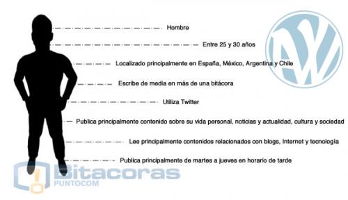 perfil-blogger-wp