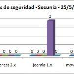 ¿Cual es más seguro?: WordPress, Joomla, Drupal, Movable Type