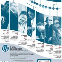 Historia de WordPress (infografía)