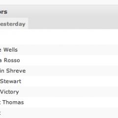 Ranking de autores en WordPress.com