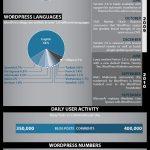WordPress en cifras (infografía)