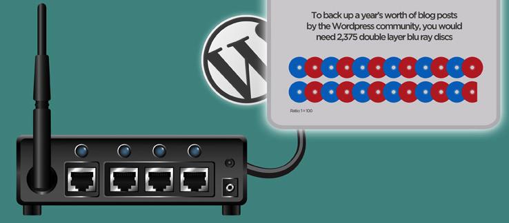 2.400 blu ray de doble cara para almacenar un año de la comunidad WordPress