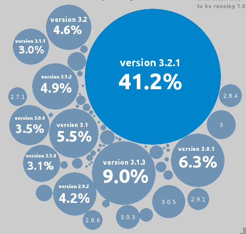 España a la cola en WordPress seguros (infografía)
