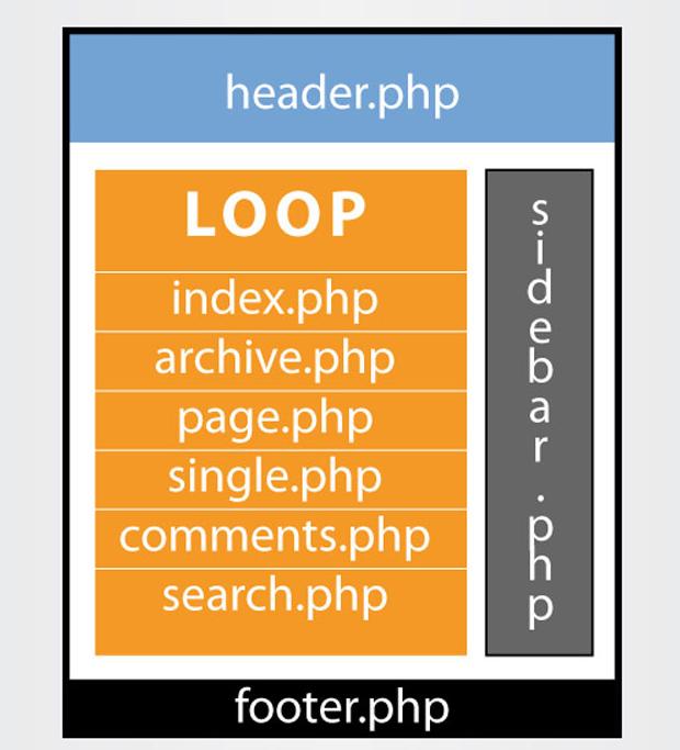 Anatomía de un tema WordPress (infografía)