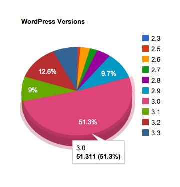 Estadísticas de descarga de WordPress por versión
