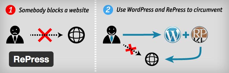 WordPress como herramienta contra la censura