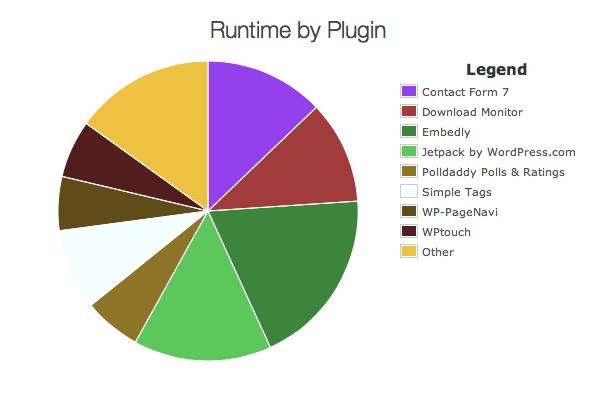 Analiza el rendimiento de tus plugins …con un plugin