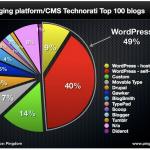 WordPress domina el top 100 de blogs y sigue creciendo