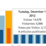 Visitantes únicos en las estadísticas de WordPress.com …y casi en JetPack
