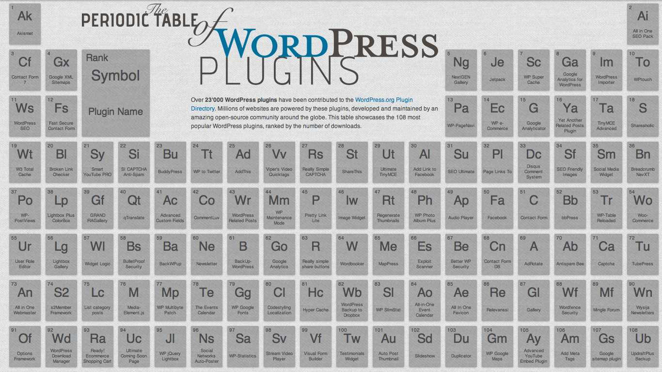 La tabla periódica de plugins WordPress