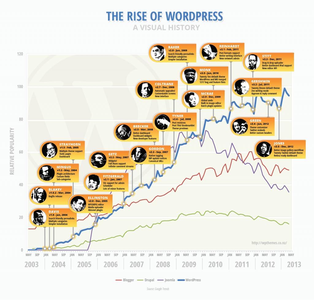 gráfico del crecimiento en popularidad de WordPress