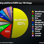 WordPress domina el Top 100