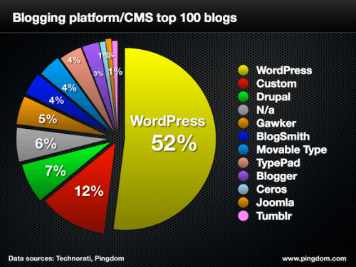 WordPress domina el top 100 de blogs