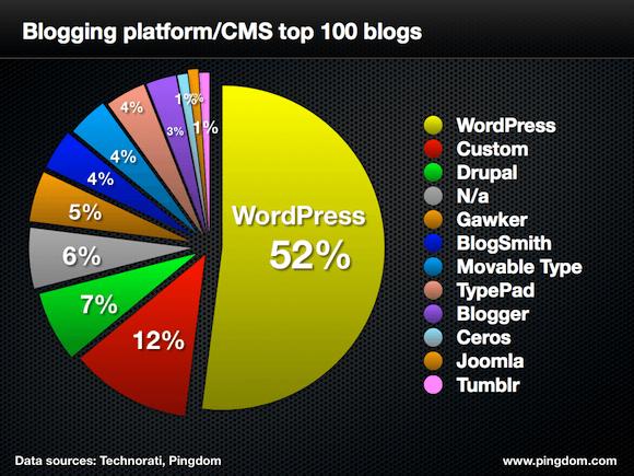WordPress domina el top 100 de blogs