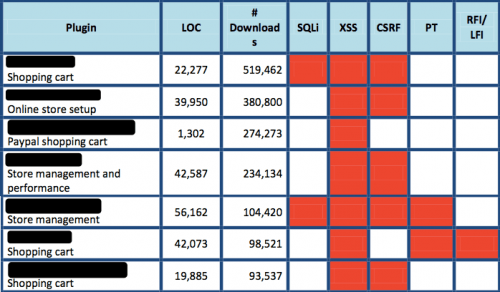 Vulnerabilidades 10 plugins ecommerce más populares