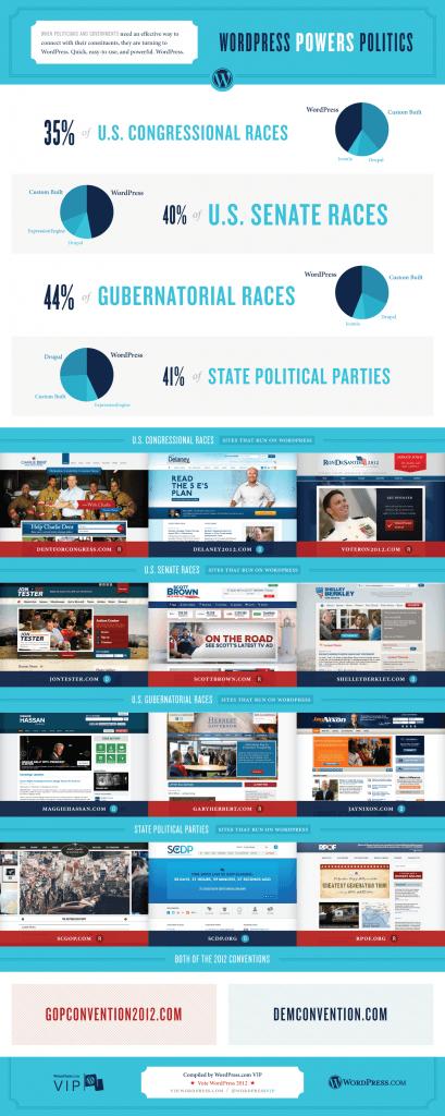 wordpress y politica infografia