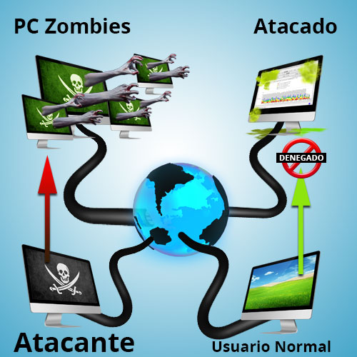 ataque ddos wordpress