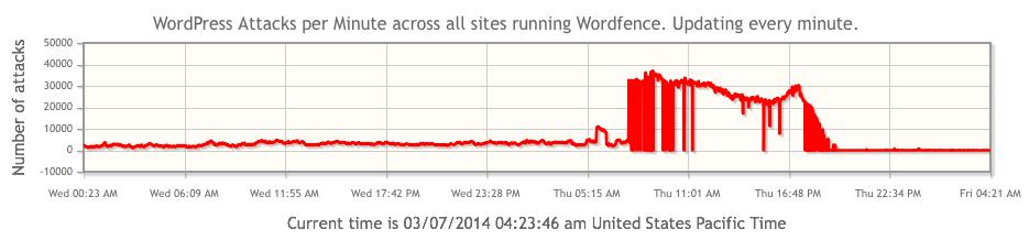 Ataque masivo de fuerza bruta contra WordPress ¿estás preparado?