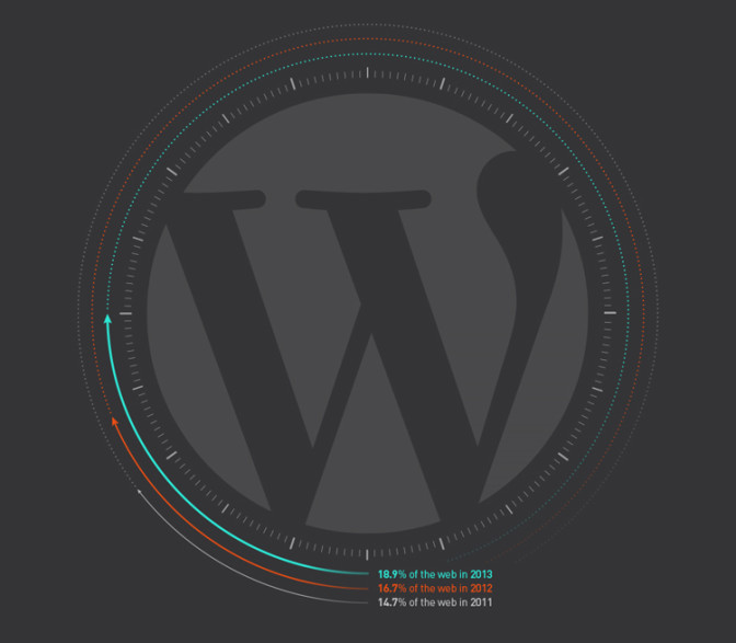 Estudio de uso de WordPress en España 2014