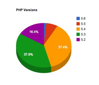 versiones php wordpress marzo 2015