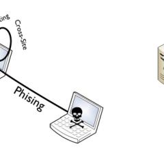 Todos los plugins y temas que incluyan genericons son vulnerables a ataques XSS DOM