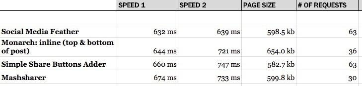 plugins para compartir más rápidos