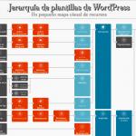 Mapa visual de recursos de la jerarquía de plantillas de WordPress