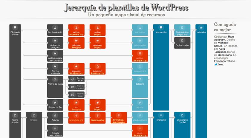 Mapa visual de recursos de la jerarquía de plantillas de WordPress ...
