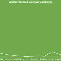 Miles de sitios WordPress infectados con malware ¡PROTÉGETE!