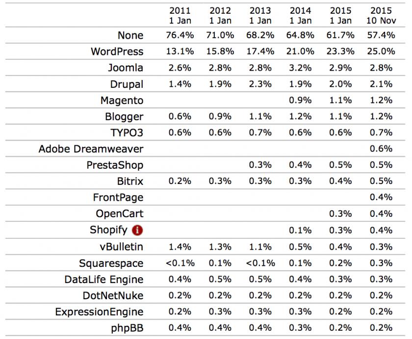 comparativa cms internet 2015