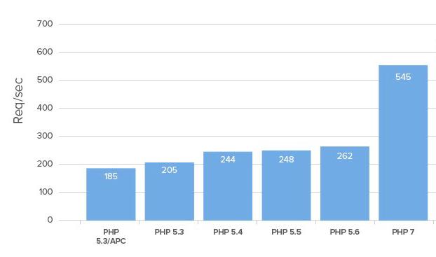 comparativa velocidad php 7 wordpress