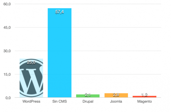 grafica wordpress cms 2015