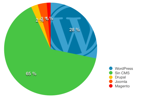 tarta wordpress cms 2015
