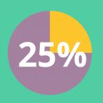 WordPress en datos (2015) – Infografía