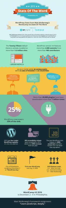 estado de WordPress 2015 infografia