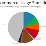 uso-de-woocommerce-world
