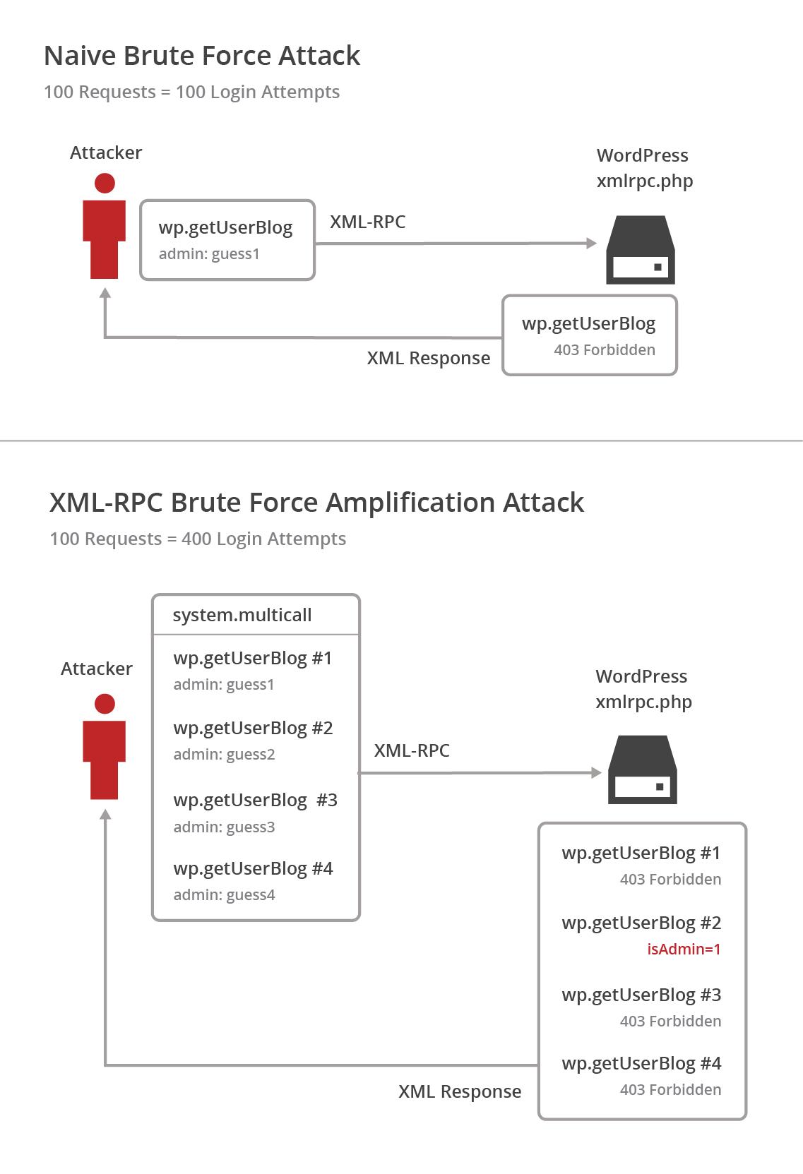 Cómo proteger WordPress de Ataques de amplificación de fuerza bruta