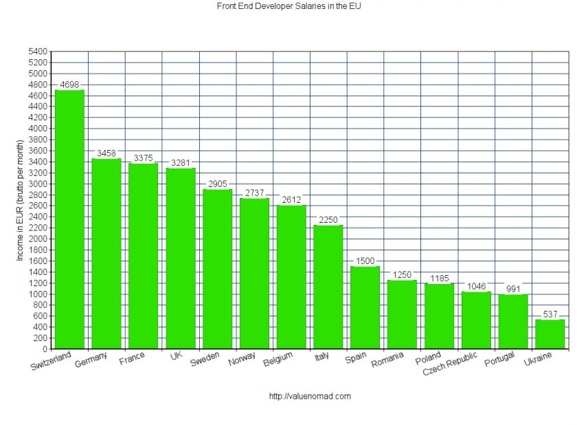 sueldos de desarrollador web en europa
