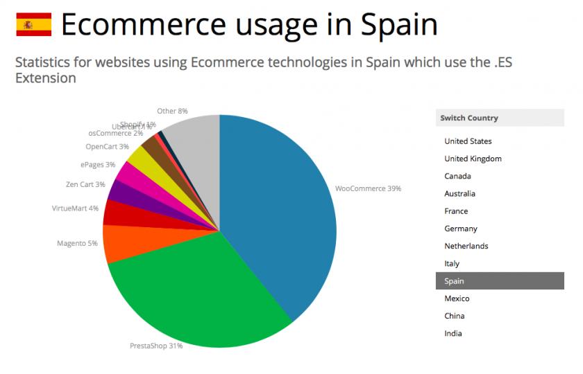 ecommerce España sep 2016