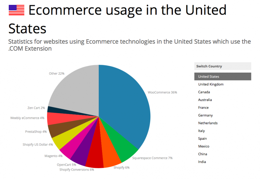 ecommerce USA sep 2016
